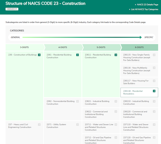 NAICS Code Directory List